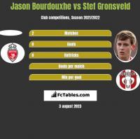 Jason Bourdouxhe vs Stef Gronsveld h2h player stats