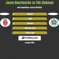 Jason Bourdouxhe vs Tim Siekman h2h player stats