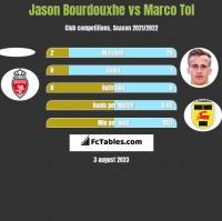 Jason Bourdouxhe vs Marco Tol h2h player stats