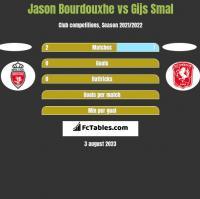 Jason Bourdouxhe vs Gijs Smal h2h player stats