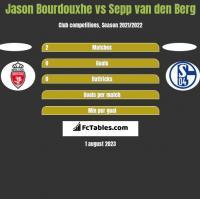 Jason Bourdouxhe vs Sepp van den Berg h2h player stats