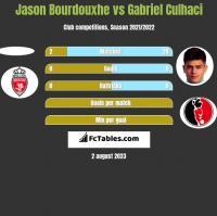 Jason Bourdouxhe vs Gabriel Culhaci h2h player stats
