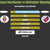 Jason Bourdouxhe vs Christopher Mamengi h2h player stats