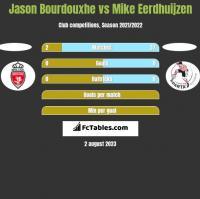 Jason Bourdouxhe vs Mike Eerdhuijzen h2h player stats