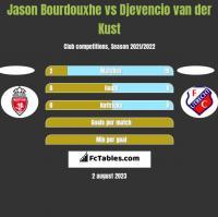 Jason Bourdouxhe vs Djevencio van der Kust h2h player stats