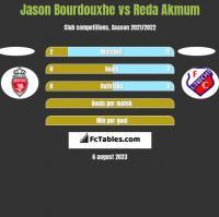 Jason Bourdouxhe vs Reda Akmum h2h player stats