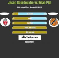 Jason Bourdouxhe vs Brian Plat h2h player stats