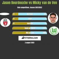 Jason Bourdouxhe vs Micky van de Ven h2h player stats