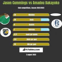 Jason Cummings vs Amadou Bakayoko h2h player stats