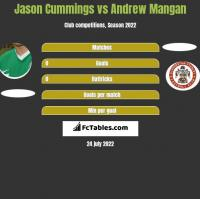Jason Cummings vs Andrew Mangan h2h player stats