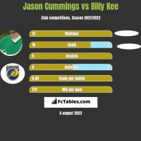 Jason Cummings vs Billy Kee h2h player stats
