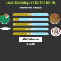 Jason Cummings vs Carlton Morris h2h player stats