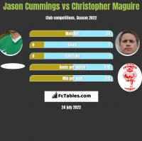 Jason Cummings vs Christopher Maguire h2h player stats