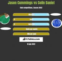 Jason Cummings vs Colin Daniel h2h player stats