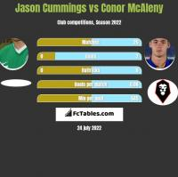 Jason Cummings vs Conor McAleny h2h player stats