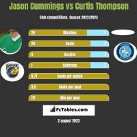 Jason Cummings vs Curtis Thompson h2h player stats