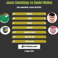 Jason Cummings vs Daniel Mullen h2h player stats
