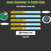 Jason Cummings vs Daniel Udoh h2h player stats