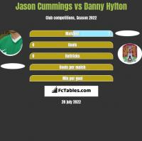 Jason Cummings vs Danny Hylton h2h player stats