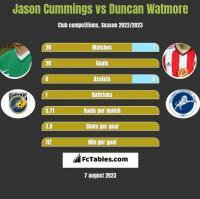 Jason Cummings vs Duncan Watmore h2h player stats