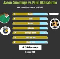 Jason Cummings vs Fejiri Okenabirhie h2h player stats