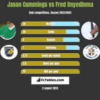 Jason Cummings vs Fred Onyedinma h2h player stats