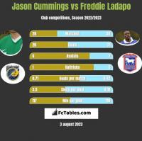 Jason Cummings vs Freddie Ladapo h2h player stats