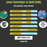 Jason Cummings vs Gavin Reilly h2h player stats