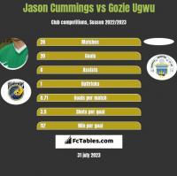 Jason Cummings vs Gozie Ugwu h2h player stats