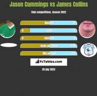 Jason Cummings vs James Collins h2h player stats