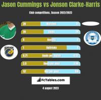 Jason Cummings vs Jonson Clarke-Harris h2h player stats