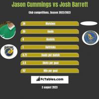 Jason Cummings vs Josh Barrett h2h player stats
