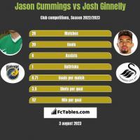Jason Cummings vs Josh Ginnelly h2h player stats