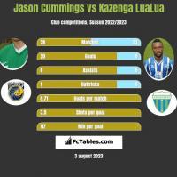 Jason Cummings vs Kazenga LuaLua h2h player stats