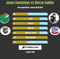 Jason Cummings vs Kieran Sadlier h2h player stats