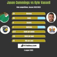 Jason Cummings vs Kyle Vassell h2h player stats