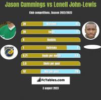 Jason Cummings vs Lenell John-Lewis h2h player stats