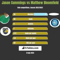 Jason Cummings vs Matthew Bloomfield h2h player stats