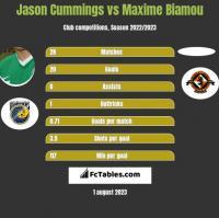 Jason Cummings vs Maxime Biamou h2h player stats