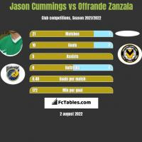 Jason Cummings vs Offrande Zanzala h2h player stats