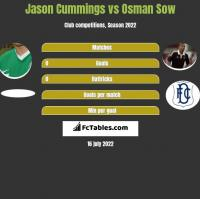 Jason Cummings vs Osman Sow h2h player stats