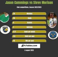 Jason Cummings vs Steve Morison h2h player stats