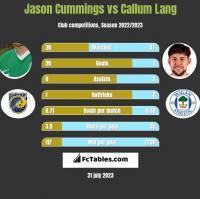 Jason Cummings vs Callum Lang h2h player stats