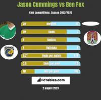 Jason Cummings vs Ben Fox h2h player stats
