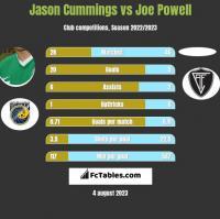 Jason Cummings vs Joe Powell h2h player stats