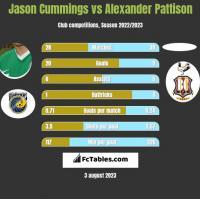 Jason Cummings vs Alexander Pattison h2h player stats