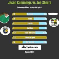 Jason Cummings vs Joe Sbarra h2h player stats