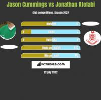 Jason Cummings vs Jonathan Afolabi h2h player stats