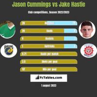 Jason Cummings vs Jake Hastie h2h player stats