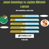 Jason Cummings vs Jayden Mitchell-Lawson h2h player stats